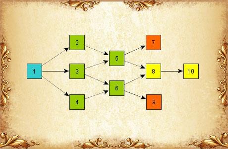 Д. р.: Набор обновлений для поднятия максимального уровня до 75 (Часть 4)
